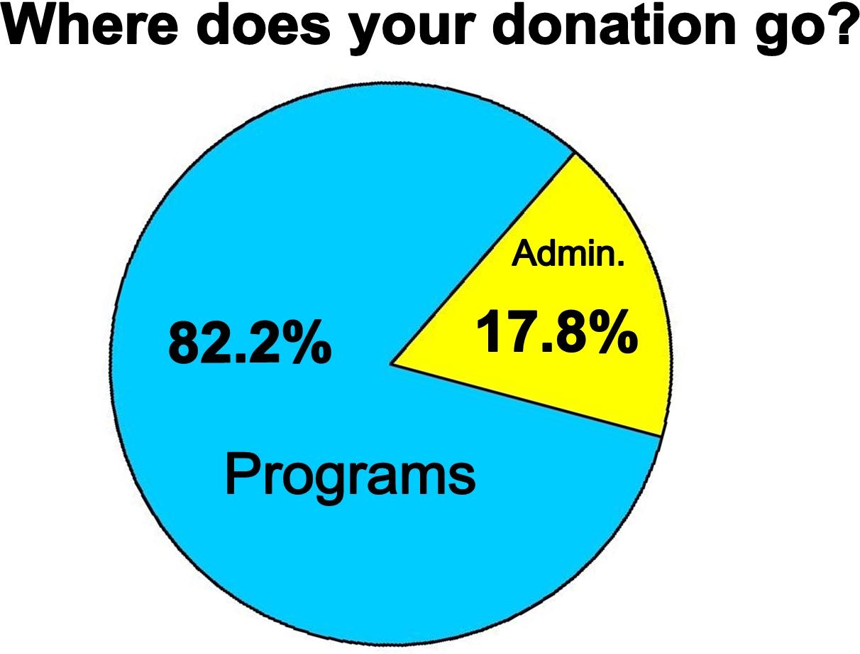 donation chart3